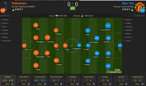 Tottenham 3-0 MU: 'Quy do' thua chong vanh trong 6 phut hinh anh 13