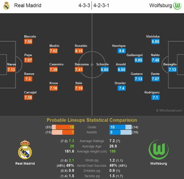 Real vs Wolfsburg: Zidane cam cau thu bi quan hinh anh 2