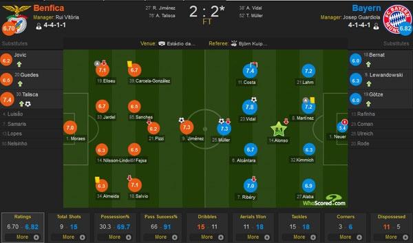 Bayern vao ban ket cup C1 sau chien thang chung cuoc 3-2 hinh anh 2