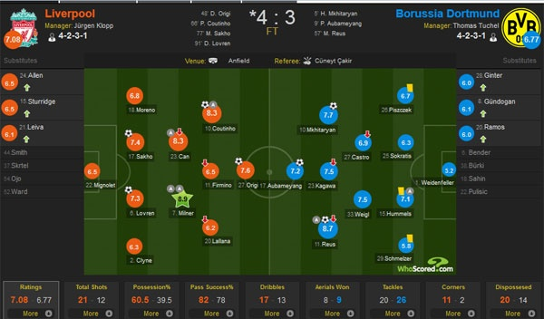 Liverpool vs Dortmund: Nguoc dong khong tuong hinh anh 12