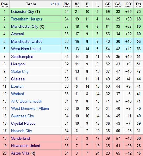 Kane giup Tottenham de doa vi tri so 1 cua Leicester hinh anh 11