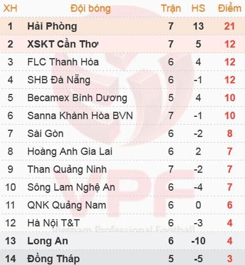 Hai Phong san bang ky luc 7 tran thang lien tiep cua HAGL hinh anh 1