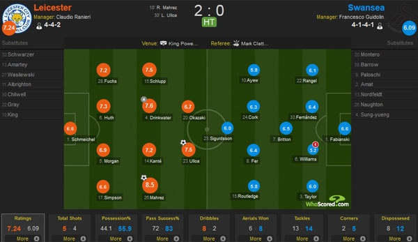 Leicester vs Swansea (4-0): Chien thang an tuong hinh anh 13