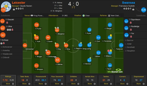 Leicester vs Swansea (4-0): Chien thang an tuong hinh anh 1