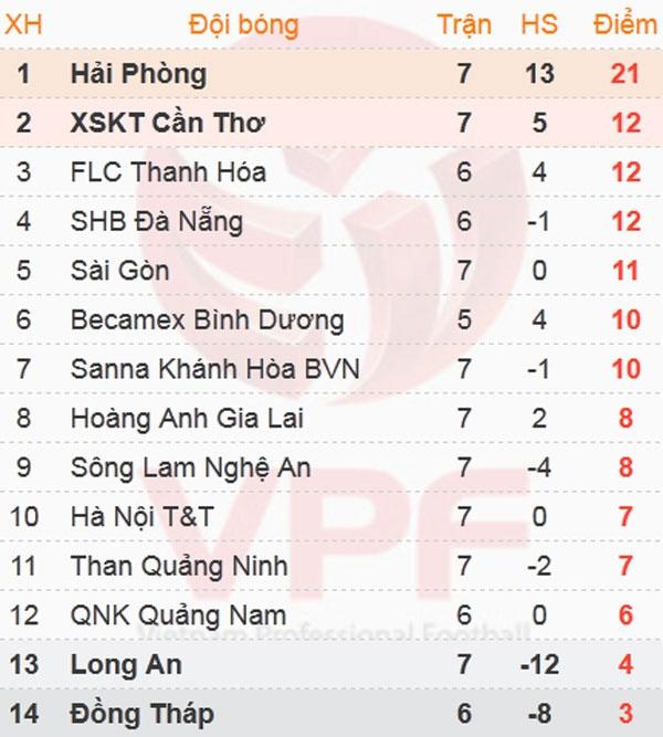 HAGL vs SLNA: Que Ngoc Hai nhan the do o tran hoa 0-0 hinh anh 1