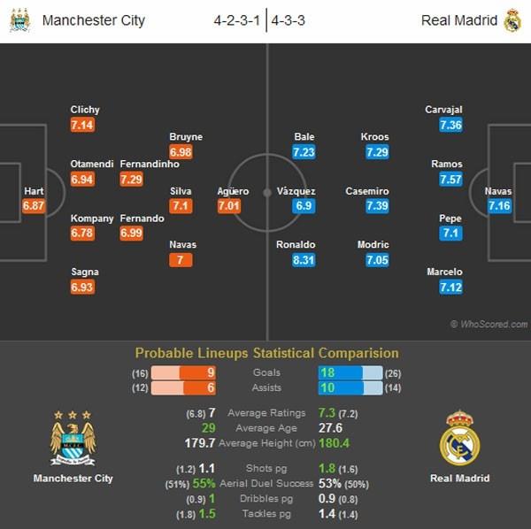 Man City vs Real Madrid: Ronaldo san sang chinh phuc Etihad hinh anh 10