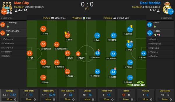 Man City vs Real (0-0): Joe Hart giup Man xanh thoat thua hinh anh 1
