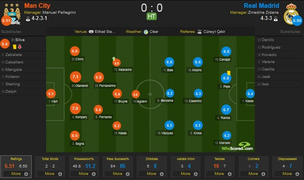 Man City vs Real (0-0): Joe Hart giup Man xanh thoat thua hinh anh 13