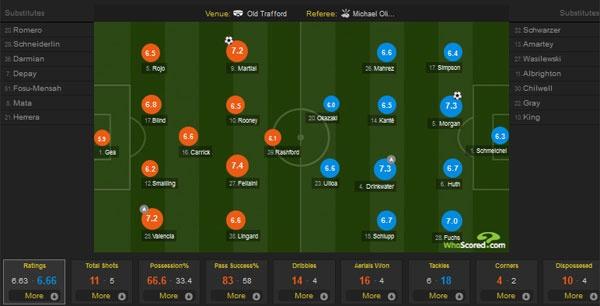 MU vs Leicester (1-1): Ngoai hang Anh chua co tan vuong hinh anh 11