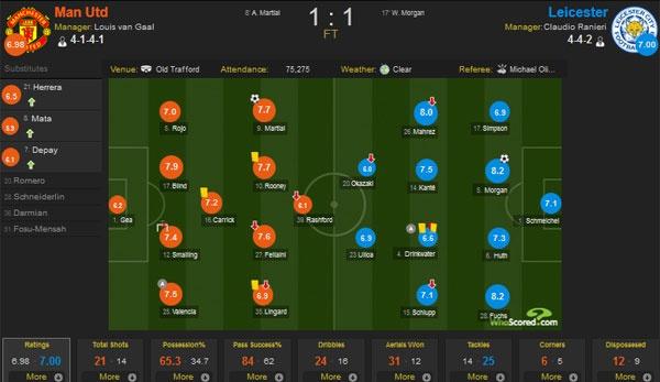 MU vs Leicester (1-1): Ngoai hang Anh chua co tan vuong hinh anh 1