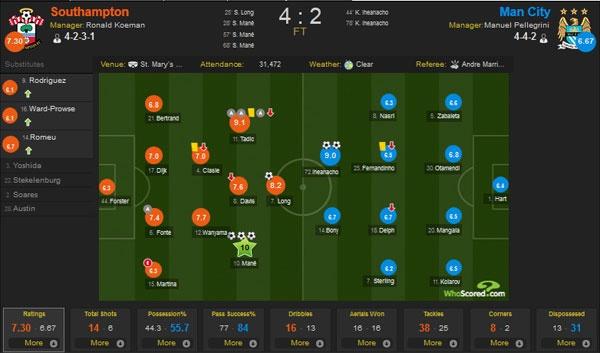 Southampton vs Man City (4-2): Man xanh lo mat vi tri thu 4 hinh anh 1