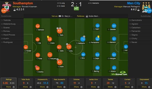 Southampton vs Man City (4-2): Man xanh lo mat vi tri thu 4 hinh anh 9
