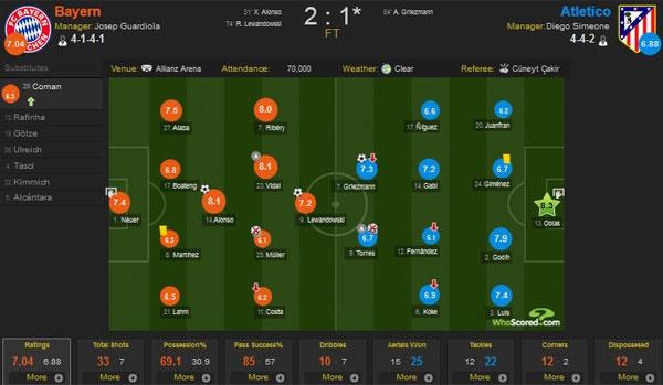 Atletico Madrid phan khich sau khi loai Bayern Munich hinh anh 11