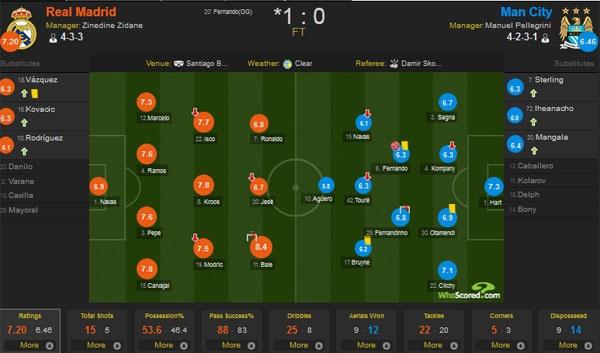 Thang Man City 1-0, Real tai dau Atletico o chung ket hinh anh 2