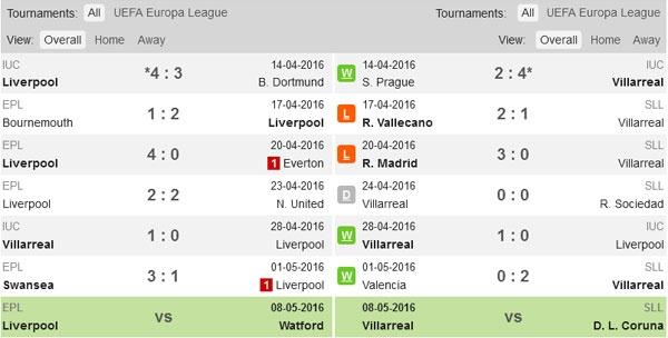 Liverpool vs Villarreal: Anfield lam diem tua cho The Kop hinh anh 3