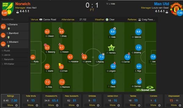 Norwich vs MU (0-1): Mata giup Quy do co co hoi vao top 4 hinh anh 1
