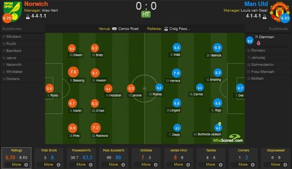 Norwich vs MU (0-1): Mata giup Quy do co co hoi vao top 4 hinh anh 13