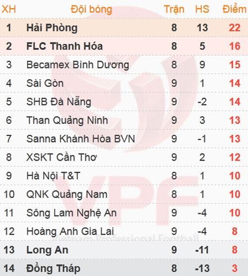 B.Binh Duong vs HAGL (5-0): Cong Vinh lap cu dup hinh anh 1