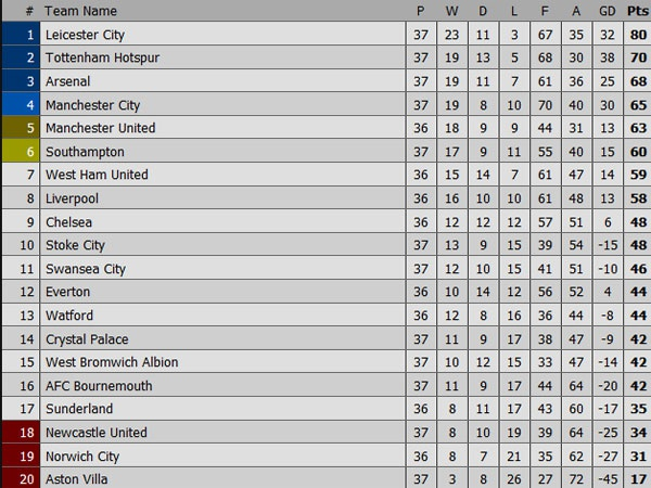 Man City vs Arsenal (2-2): Man xanh lo mat vi tri thu 4 hinh anh 1