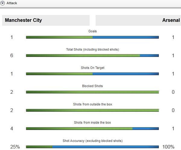 Man City vs Arsenal (2-2): Man xanh lo mat vi tri thu 4 hinh anh 14