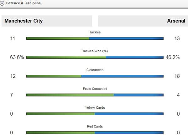 Man City vs Arsenal (2-2): Man xanh lo mat vi tri thu 4 hinh anh 15