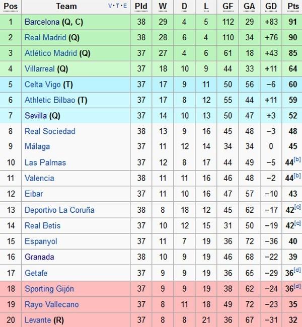 'Ban linh vuot kho dua Barca len ngoi vo dich La Liga' hinh anh 2