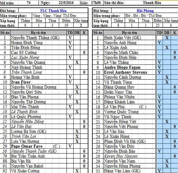Thanh Hoa vs Hai Phong (0-1): Vo dich luot di truoc 2 vong hinh anh 2