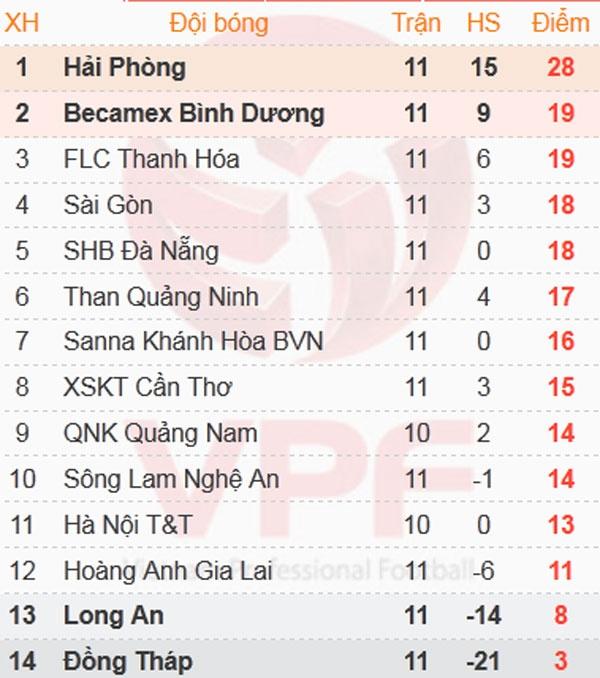 Thanh Hoa vs Hai Phong (0-1): Vo dich luot di truoc 2 vong hinh anh 1