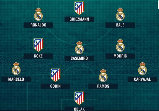 Real ap dao Atletico o doi hinh chung ket Champions League hinh anh 1
