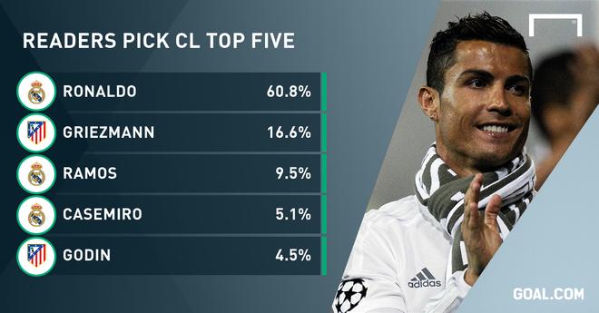 Ronaldo duoc bau cau thu hay nhat Champions League hinh anh 1