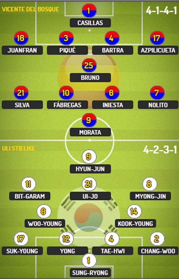 DT Tay Ban Nha vs DT Han Quoc (6-1): Chien thang dep mat hinh anh 5