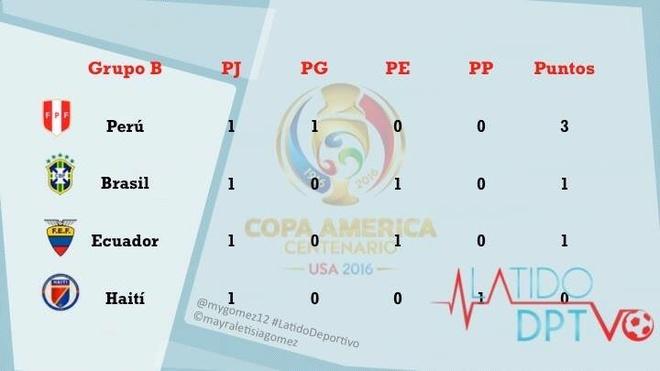 Thu mon Brazil mac loi ngo ngan o Copa America hinh anh 11
