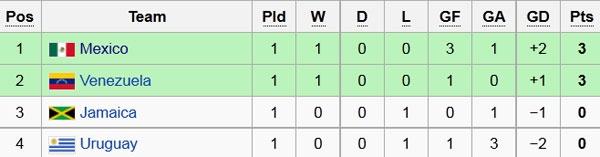 Uruguay vs Mexico (1-3): Trong tai rut 2 the do, 6 the vang hinh anh 1