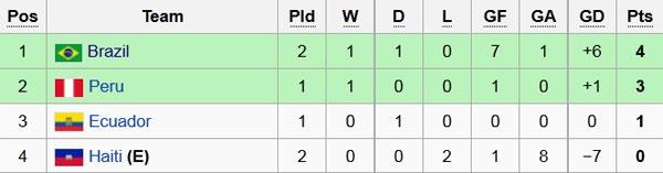 Brazil vs Haiti (7-1): Coutinho lap hat-trick hinh anh 1
