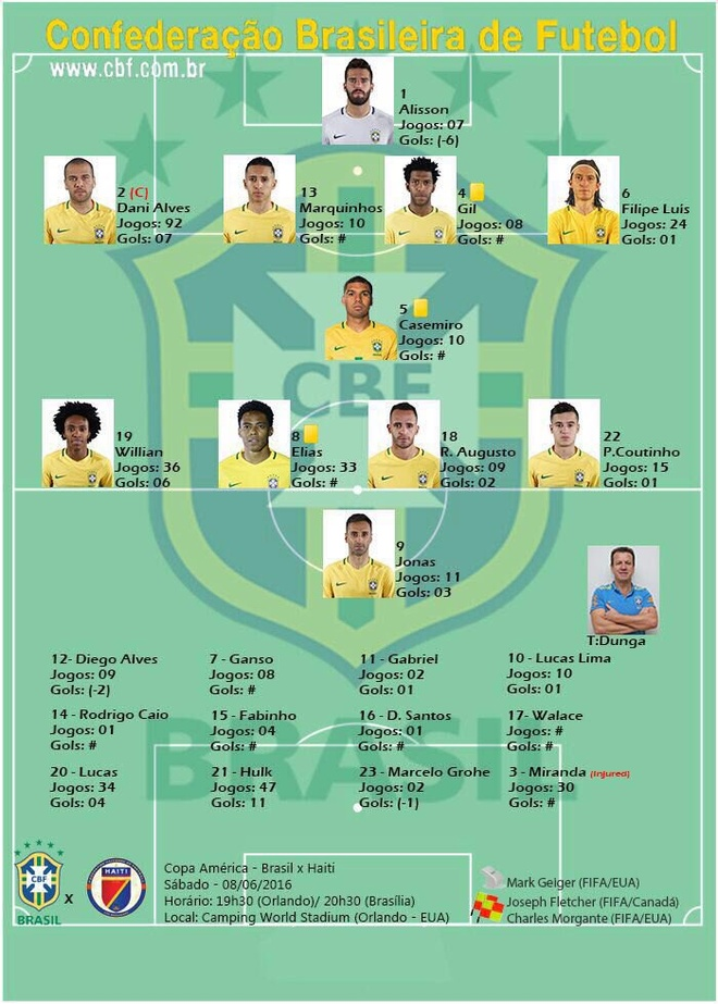 Brazil vs Haiti (7-1): Coutinho lap hat-trick hinh anh 5