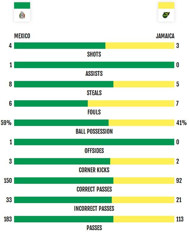 Mexico vs Jamaica (2-0): Chicharito toa sang hinh anh 20