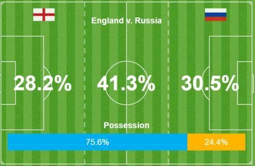 Anh vs Nga (1-1): Kich tinh phut cuoi hinh anh 19