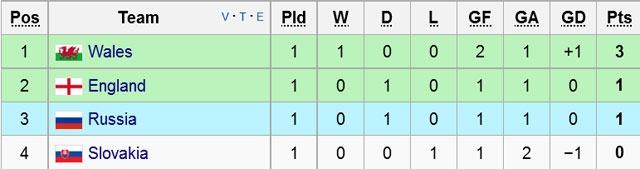 Anh vs Nga (1-1): Kich tinh phut cuoi hinh anh 1