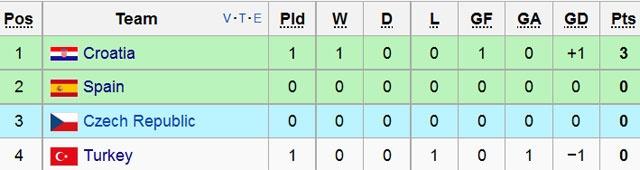Modric ghi ban cho DT Croatia anh 2