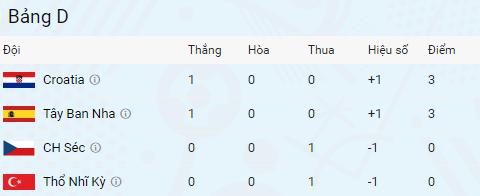 Tay Ban Nha vs CH Czech (1-0, KT): Pique toa sang hinh anh 1