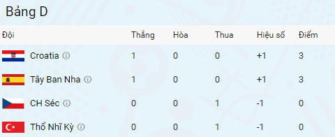 Tran DT Tay Ban Nha vs DT Sec anh 1