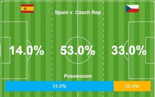 Tay Ban Nha vs CH Czech (1-0, KT): Pique toa sang hinh anh 24