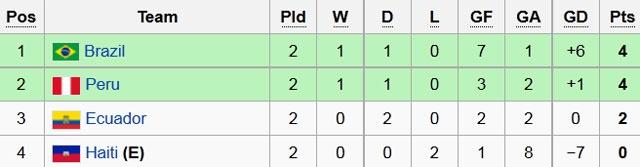 Brazil bi loai khoi Copa America vi 'ban thang ban' hinh anh 3