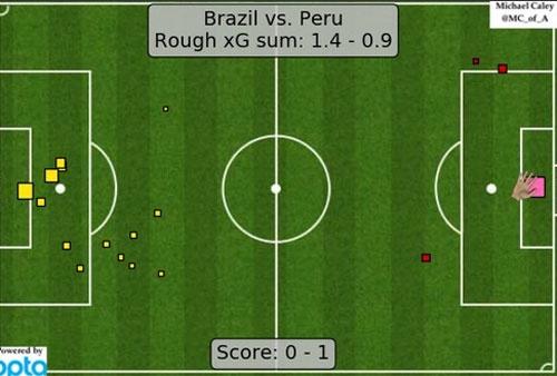 Brazil bi loai khoi Copa America vi 'ban thang ban' hinh anh 22