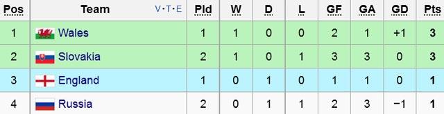 Nga vs Slovakia (1-2): Hamsik kien tao va ghi ban dep mat hinh anh 1
