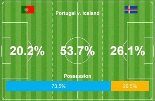 Bo Dao Nha vs Iceland (1-1): Ronaldo gay that vong hinh anh 23