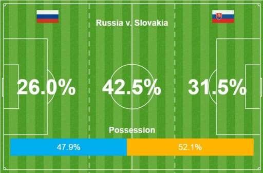 Nga vs Slovakia (1-2): Hamsik kien tao va ghi ban dep mat hinh anh 15