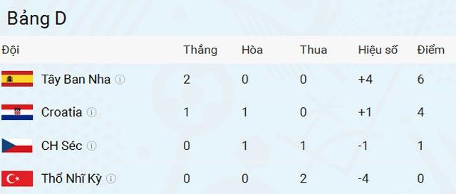 Tay Ban Nha vs Tho Nhi Ky (3-0): Morata lap cu dup hinh anh 1