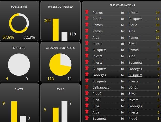 Tay Ban Nha vs Tho Nhi Ky (3-0): Morata lap cu dup hinh anh 13