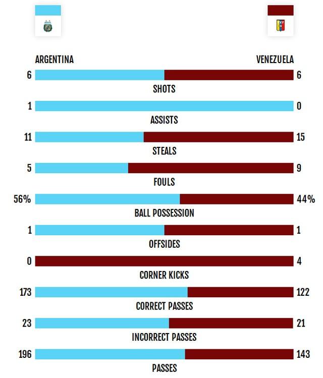 Argentina vs Venezuela (4-1): Messi kien tao va ghi ban hinh anh 7